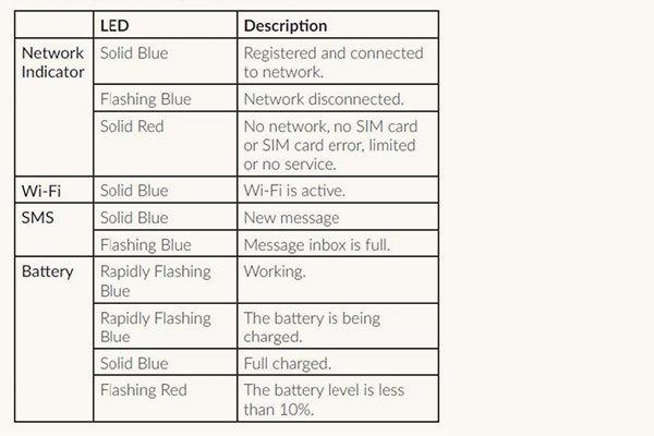 Hotspot Indicator Description